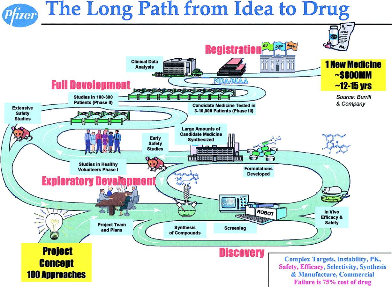 Essay on food and drug administration